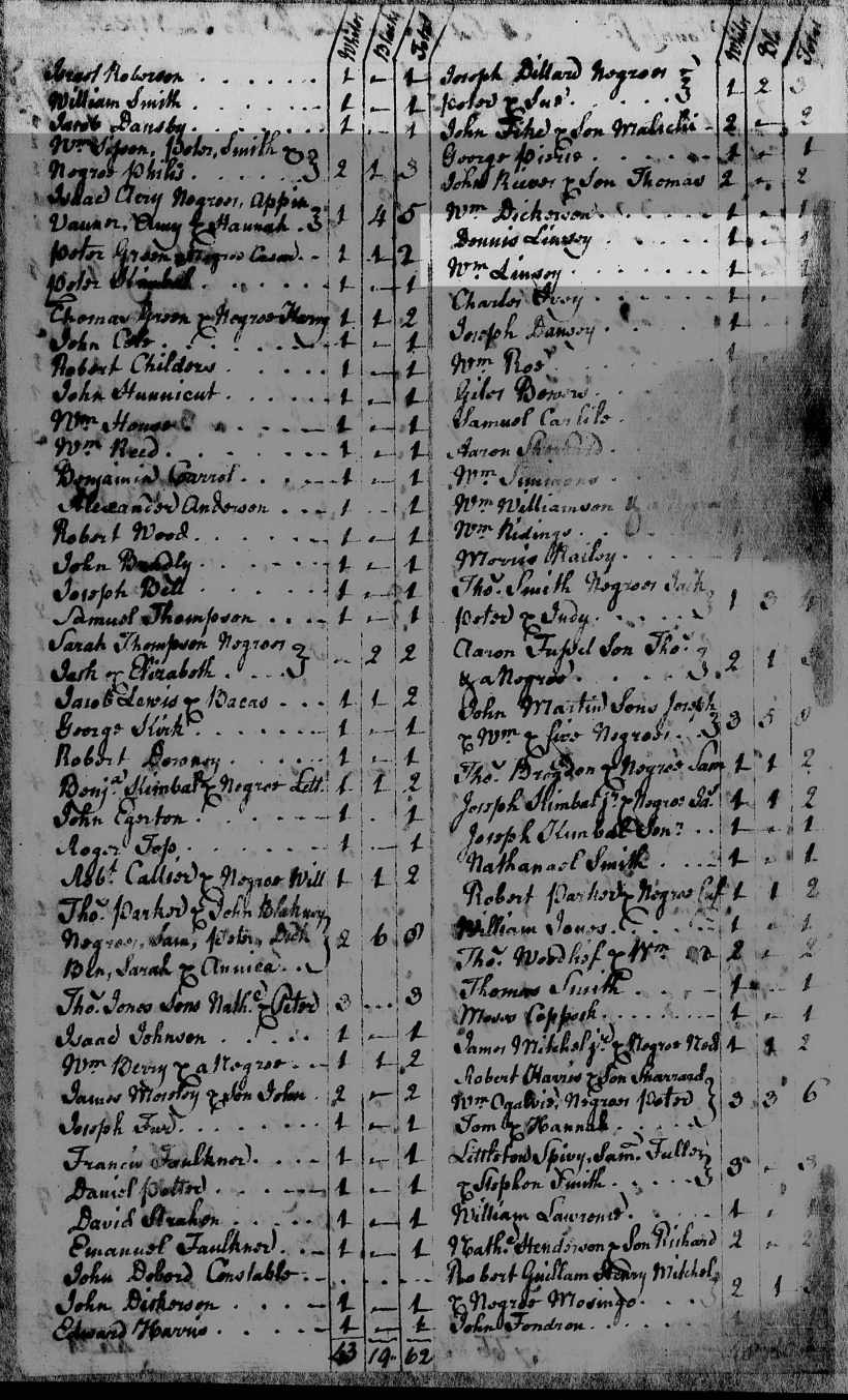 Lindsey, William, 1755 Granville Tax List